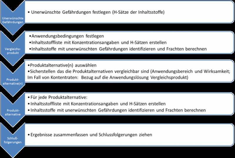 PRODUKTBENCHMARKING-DESINFEKTIONSMITTEL