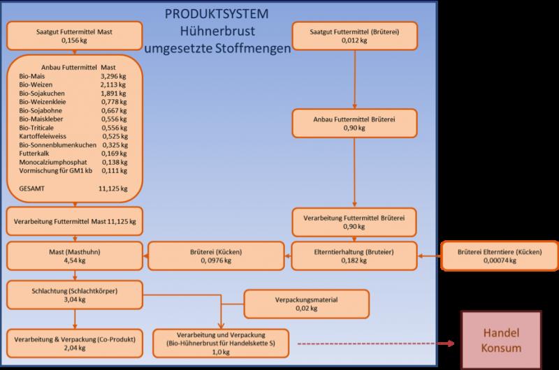 Produktsystem1