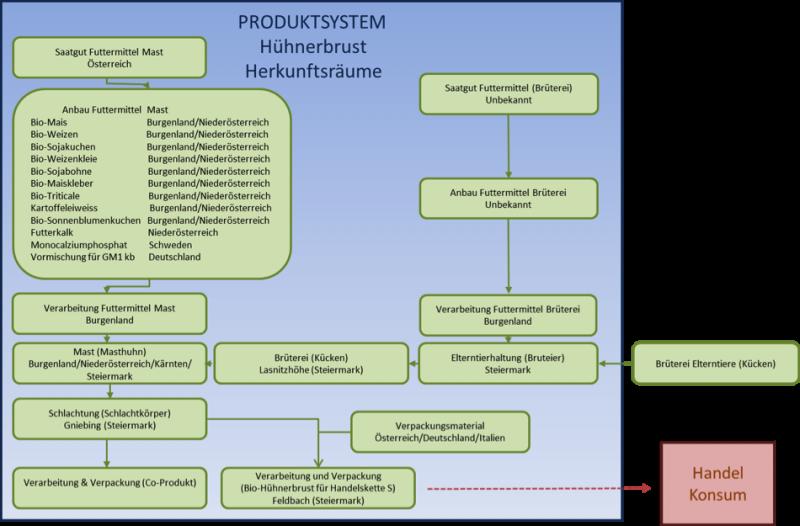 Produktsystem2