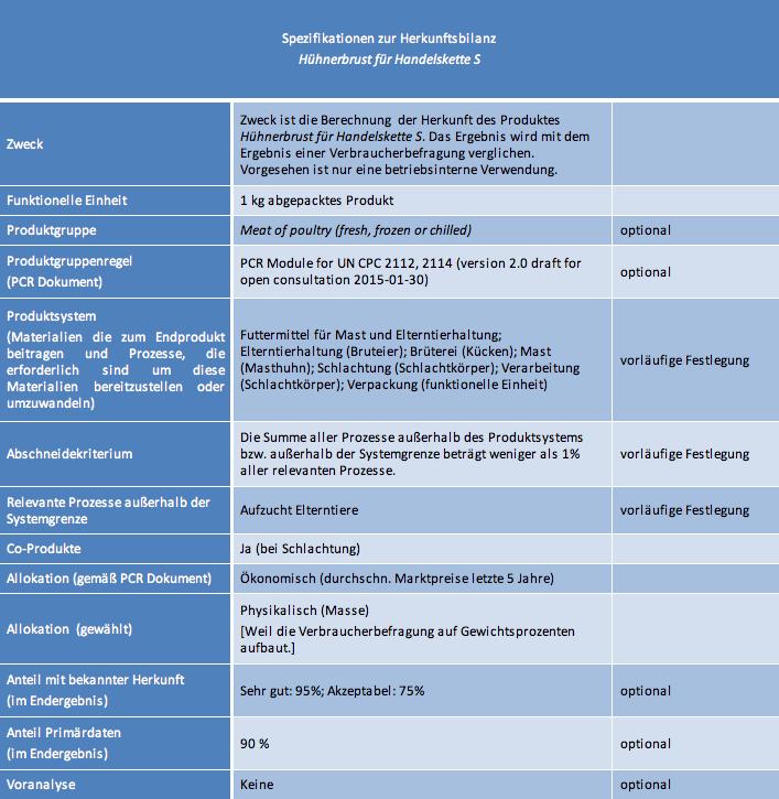 Spezifikationen-zur-Herkunftsbilanz
