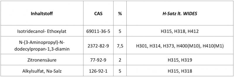 Inhaltsstoffliste mit Konzentrationsangaben und H-Sätzen erstellen