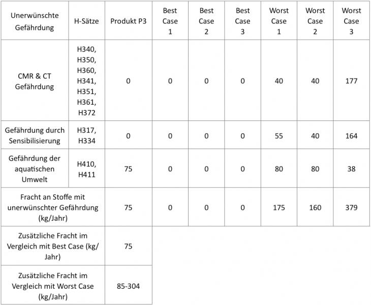 Ergebnisdarstellung Benchmarking P3